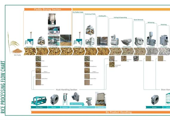 Rice Milling Flow Chart 1