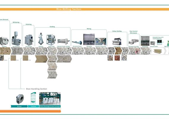 Rice Milling Flow Chart 2