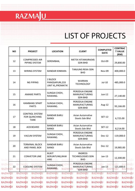 List Of Project