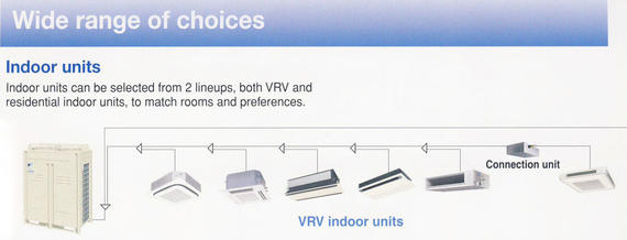 VRV Indoor Units