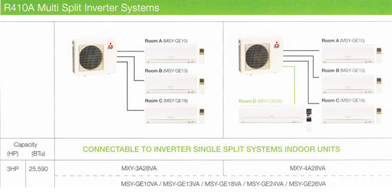 R410A Multi Split Inverter Systems