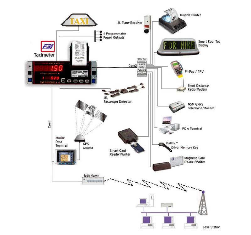 Wiring Diagram For Taxi Meter on Ct Meter Wiring Diagram