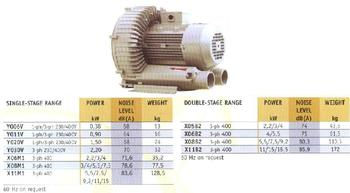 KAV - Side Channel Vacuum Pumps