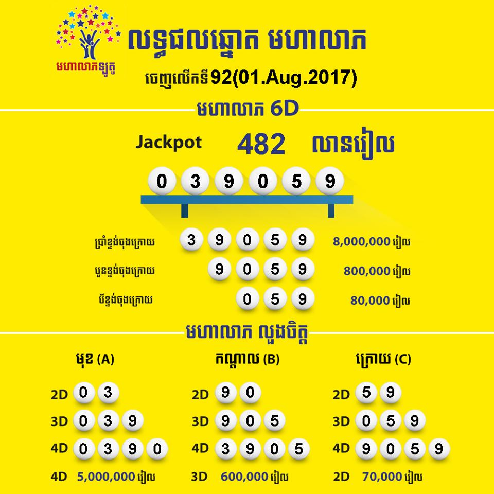 Mohaleap Lotto - Lottery Ticket Agents & Companies in Cambodia