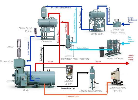 malaysia boiler industrial burner steam boiler pressure. Black Bedroom Furniture Sets. Home Design Ideas