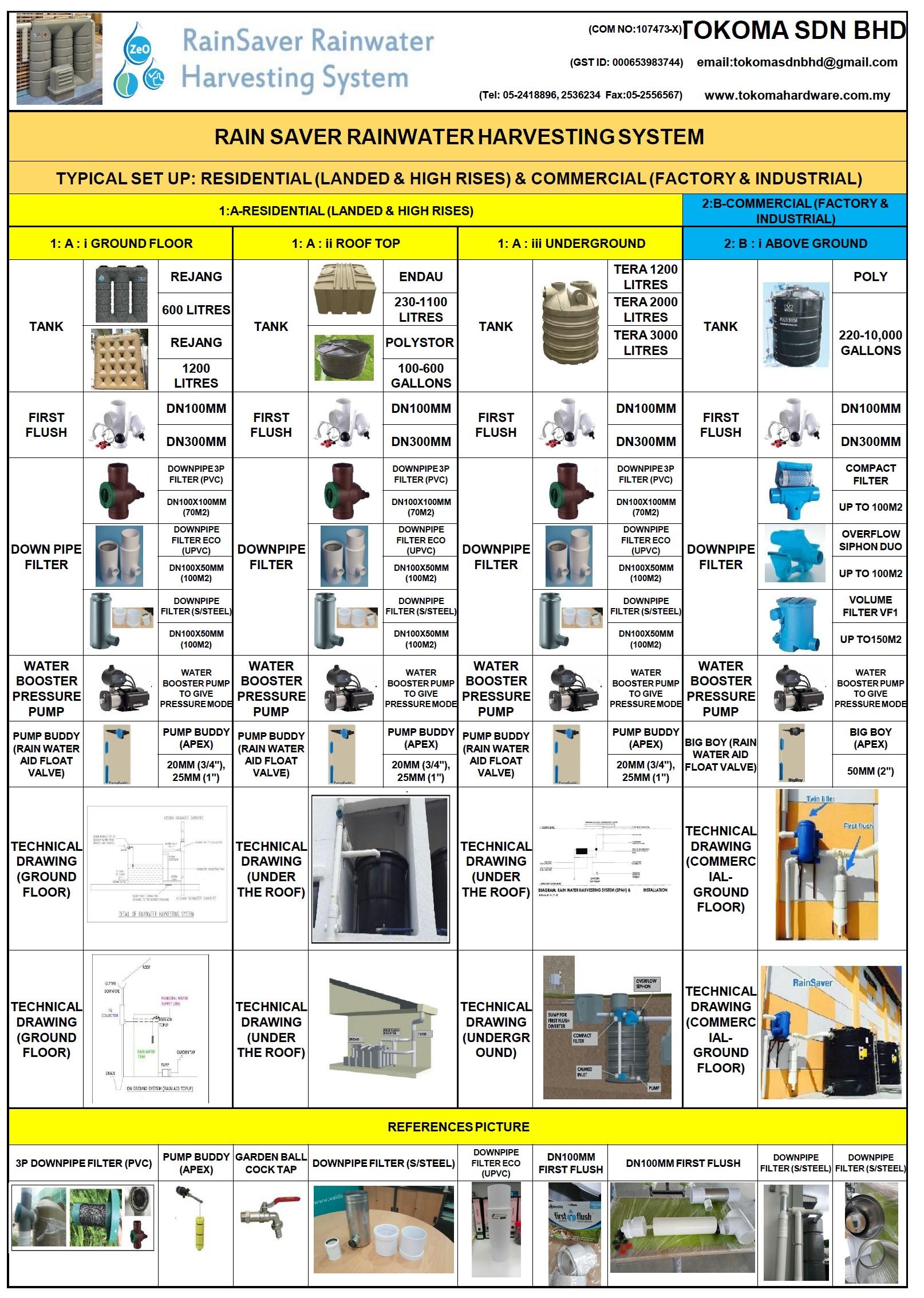 rainwater harvesting system bessrain system Malaysia rain saver (rain water harvesting system)  bessrain:  bacfree grundfos: rain water harvesting system water.